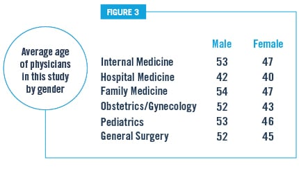 Figure 3 Females Physicians are Younger