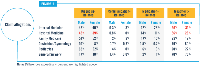 Figure 4 Female and Male Communication-Related Allegations