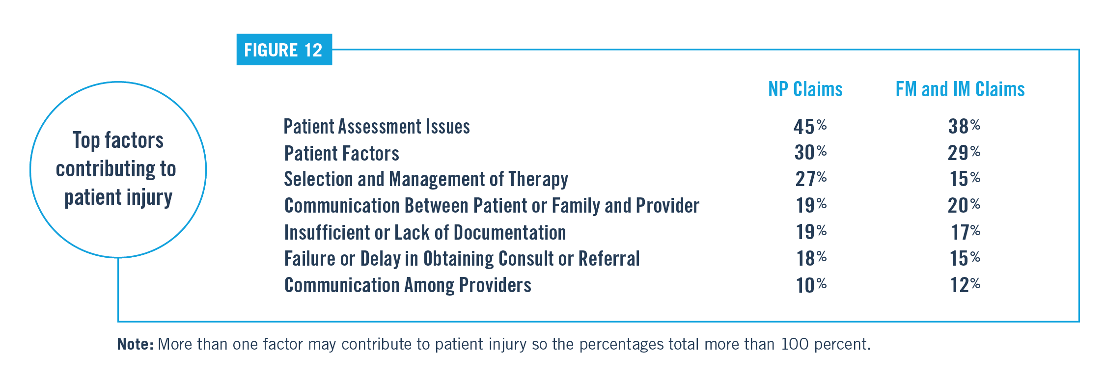 Top Factors Contributing to Patient Injury