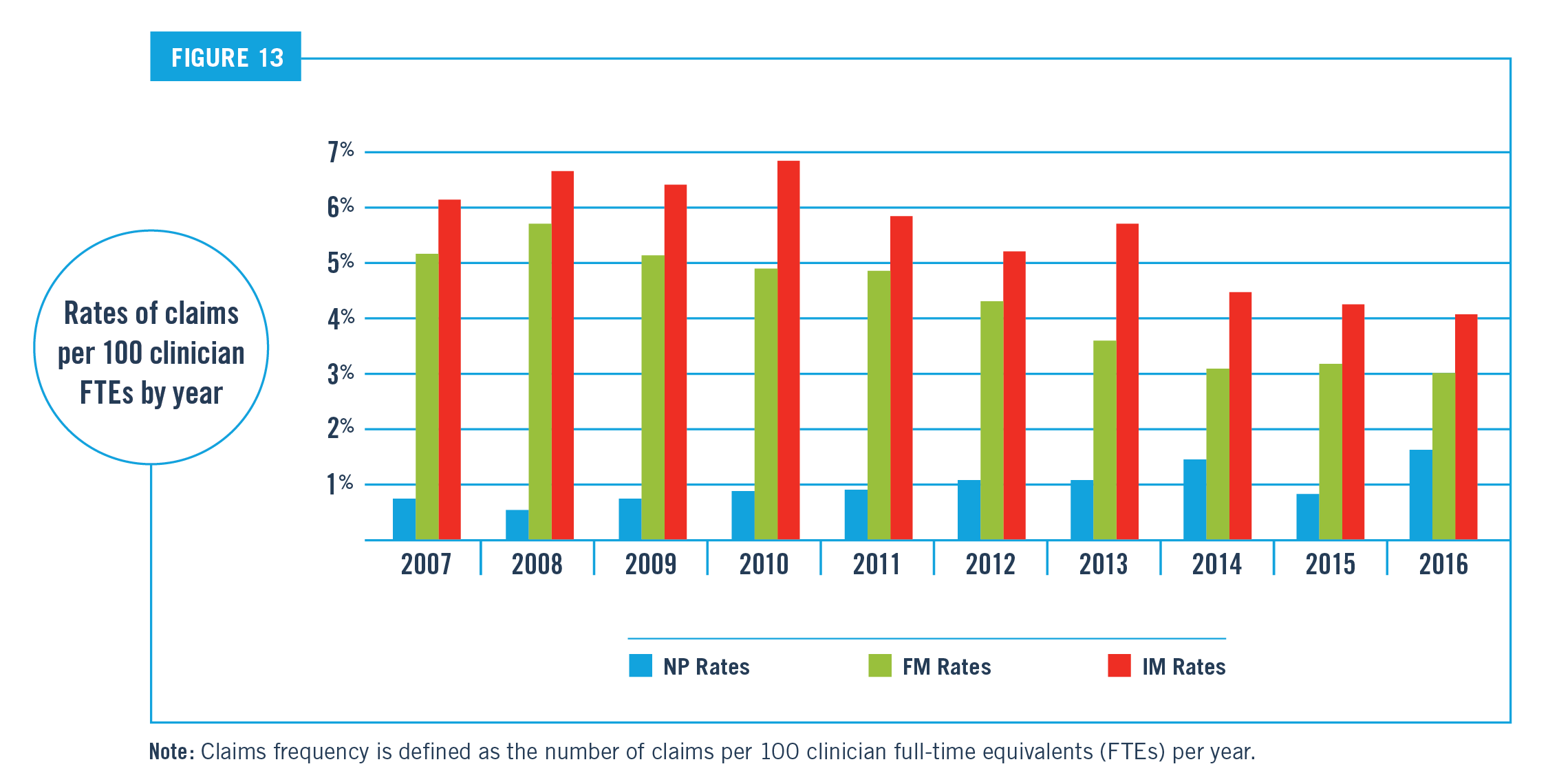 Rates of Claims per 100 Clinician FTEs by Year Chart