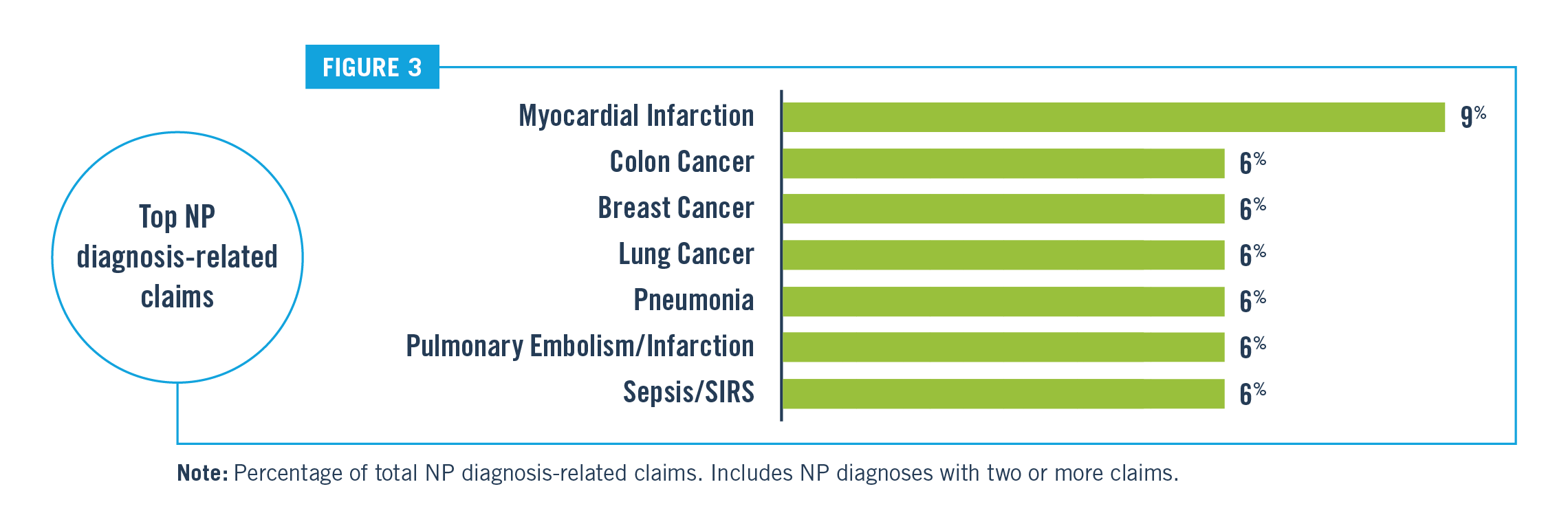 Top NP Diagnosis Related Claims Chart