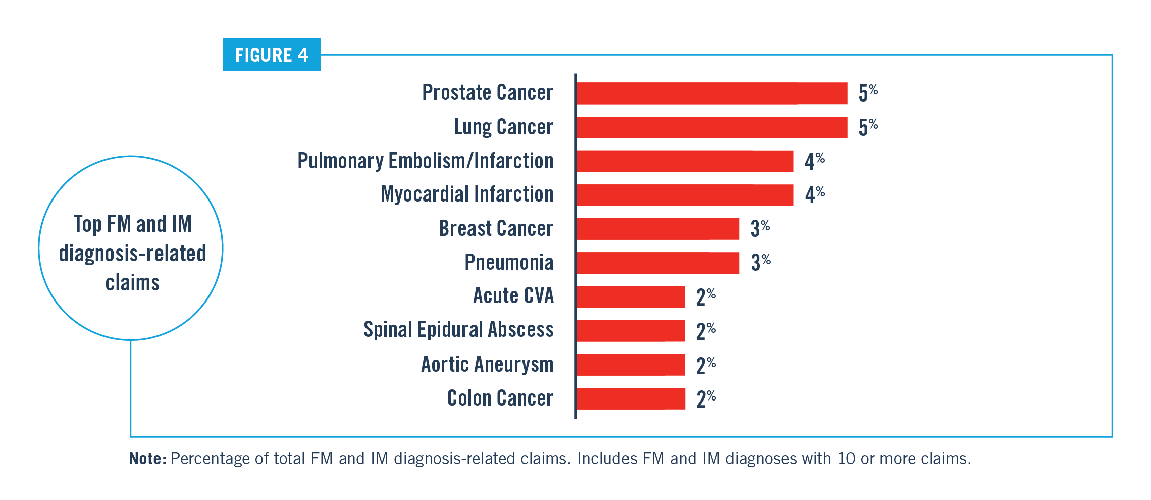 Top FM and IM Diagnosis Related Claims