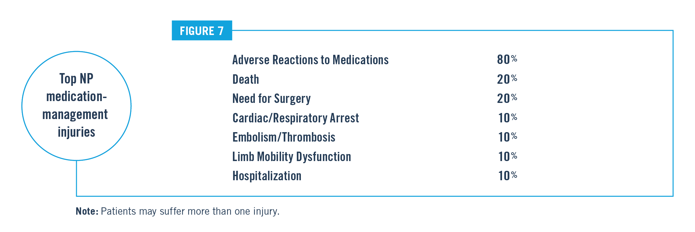 Top NP Medication Management Injuries Chart